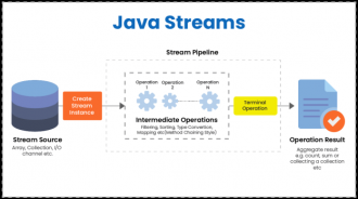 Why Stream is widely used feature of Java?