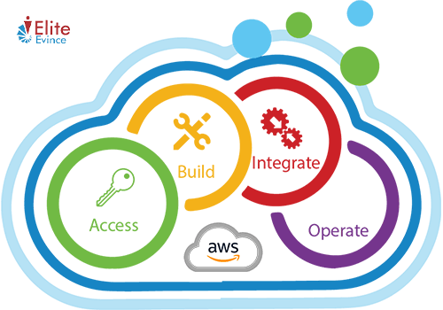 AWS Development Services