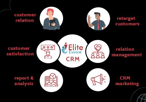 Custom CRM Solutions